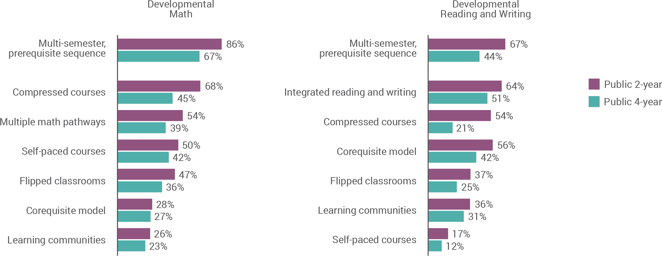 Developmental math, public 2-year: multisemester prerequisite sequence, 86%; compressed courses, 68%; multiple math pathways, 54%; self-paced courses, 50%; flipped classrooms, 47%; corequisite model, 28%; learning communities, 26%. Developmental math, public 4-year: multisemester prerequisite sequence, 67%; compressed courses, 45%; multiple math pathways, 39%; self-paced courses, 42%; flipped classrooms, 36%; corequisite model, 27%; learning communities, 23%. Developmental reading and writing, public 2-year: multisemester prerequisite sequence, 67%; integrated reading and writing, 64%; compressed courses, 54%; corequisite model, 56%; flipped classrooms, 37%; learning communities, 36%; self-paced courses, 17%. Developmental reading and writing, public 4-year: multisemester prerequisite sequence, 44%; integrated reading and writing, 51%; compressed courses, 21%; corequisite model, 42%; flipped classrooms, 25%; learning communities, 31%; self-paced courses, 12%.